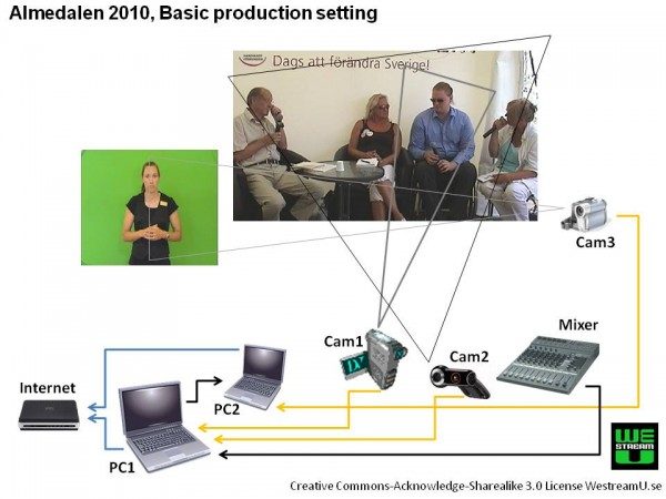 Illustration of the basic production setting