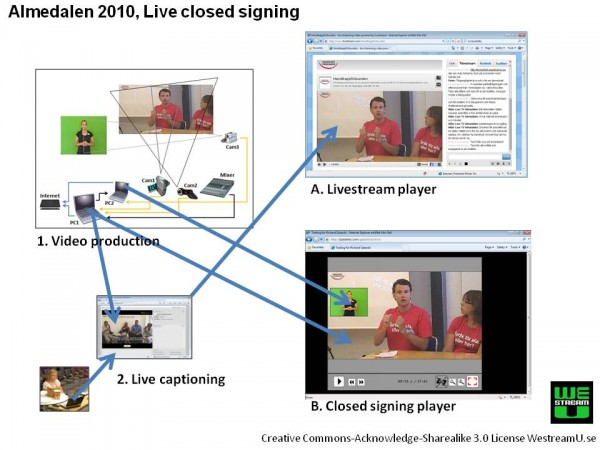 Illustration of the setup for live closed signing