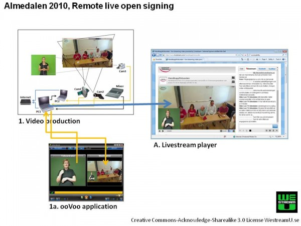 Illustration of the setup for remote open signing
